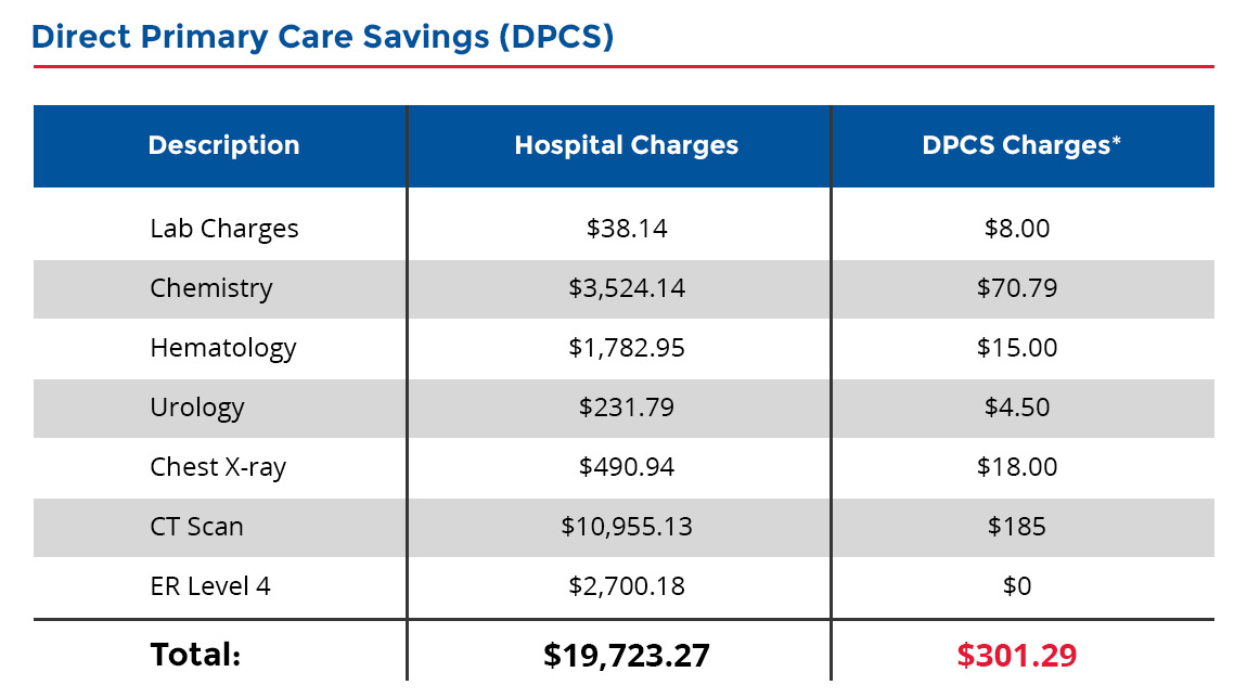 Dpcs Chart Health Care Amac The Association Of Mature American