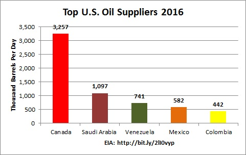 Crude Oil Suppliers Manufacturers Wholesalers and