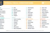 fiscal ranking states