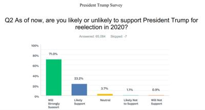 Trump survey seniors support